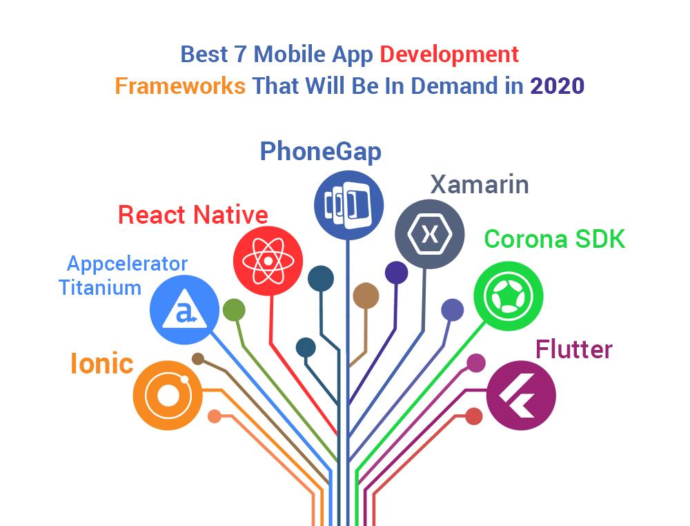 Mobile App Development Frameworks