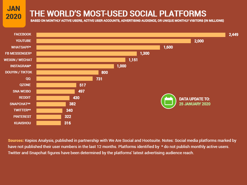 World's most used Social Platforms