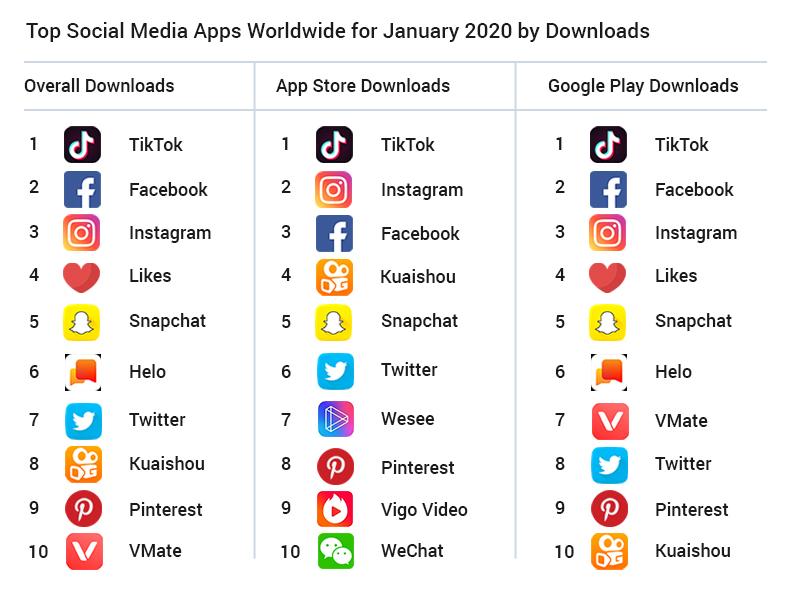 Top Social Media Apps