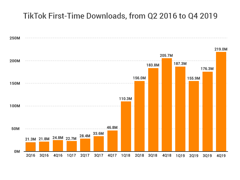 TikTok Quarterly First-Time Installs